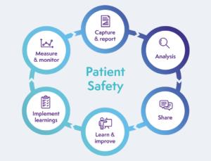 patient safety diagram