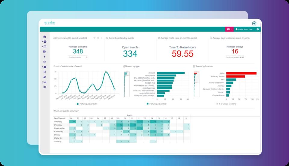 Radar Healthcare Analytics Screenshot